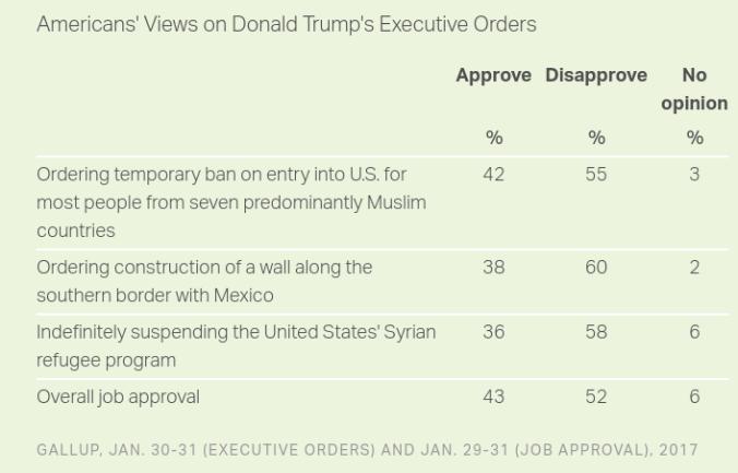 trump-executive-orders-rating
