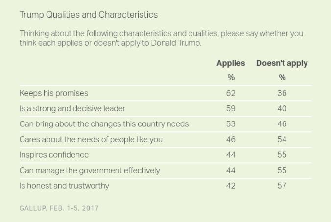 trump-leadership-15-02-2017